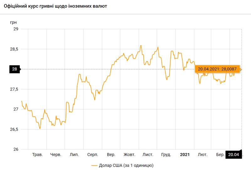 Доллар США по состоянию на 20.04.2021 / bank.gov.ua