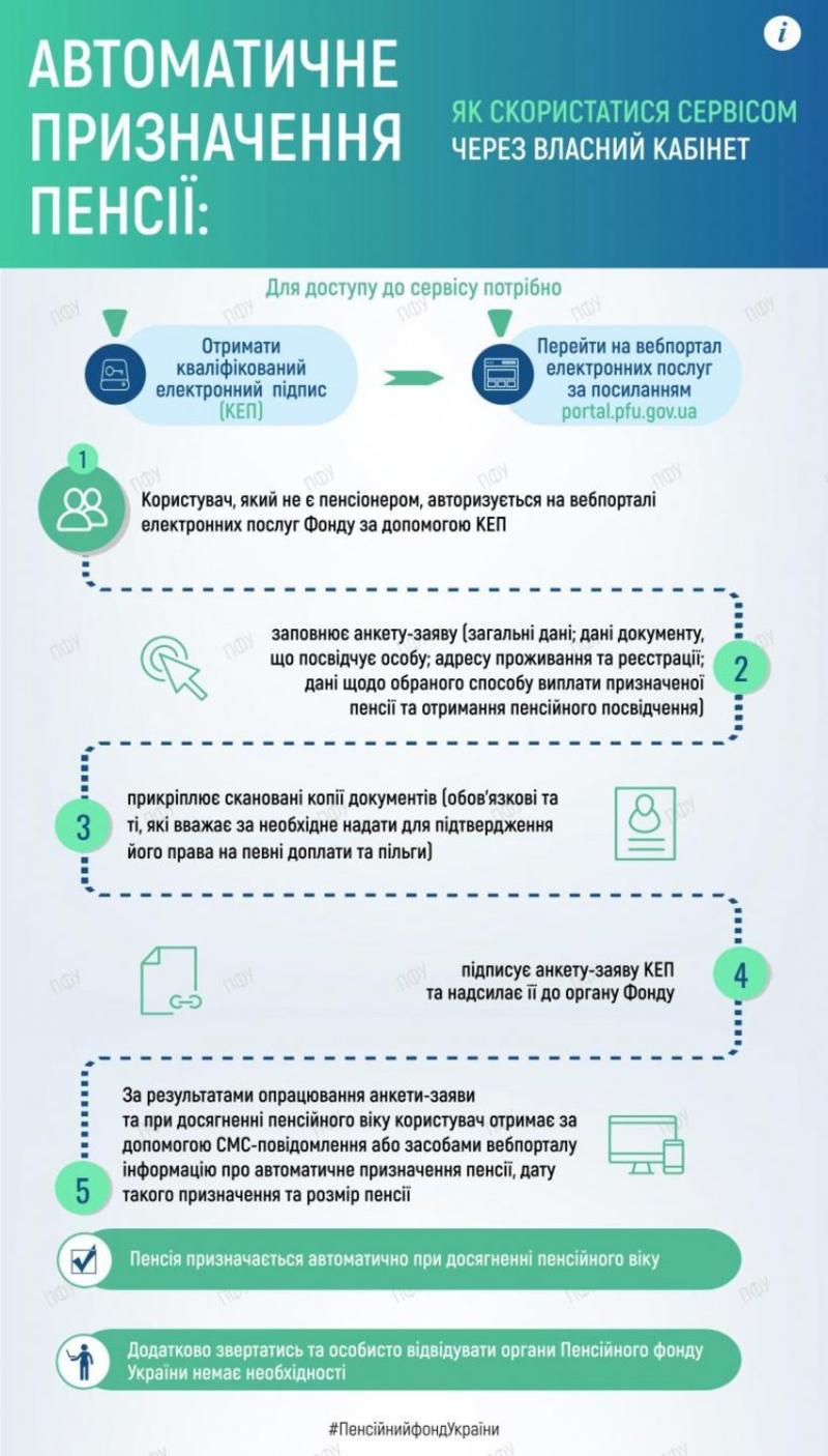 Пошаговая инструкция от Пенсионного фонда / Пенсионный фонд Украины