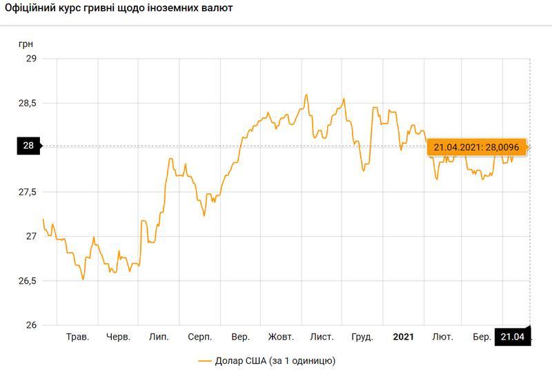 Доллар США по состоянию на 21.04.2021 / bank.gov.ua
