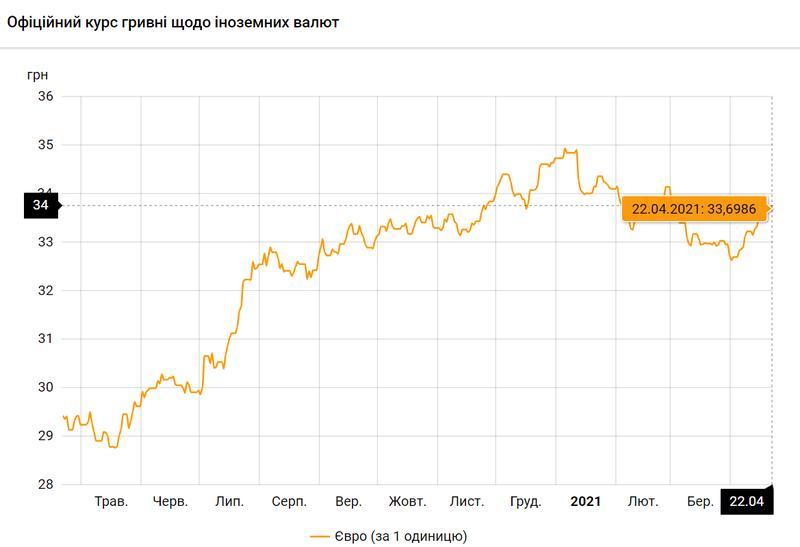 Евро по состоянию на 22.04.2021 / bank.gov.ua
