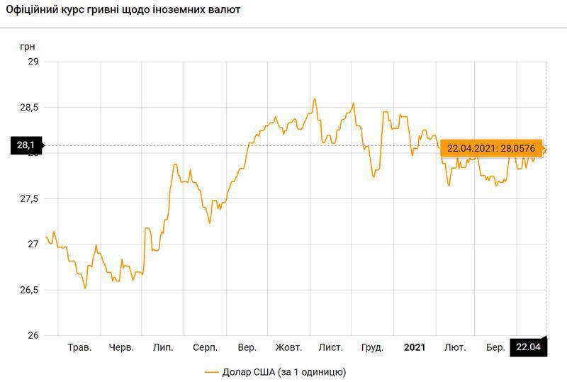 Доллар США по состоянию на 22.04.2021 / bank.gov.ua