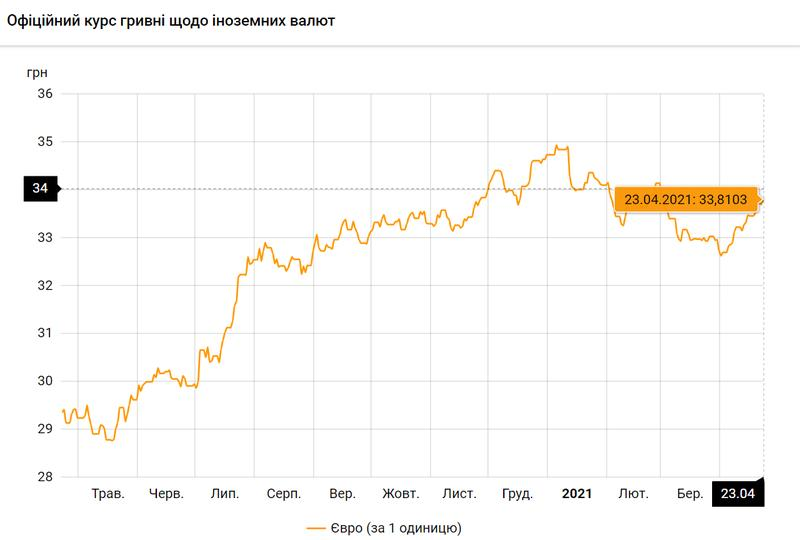 Евро по состоянию на 23.04.2021 / bank.gov.ua