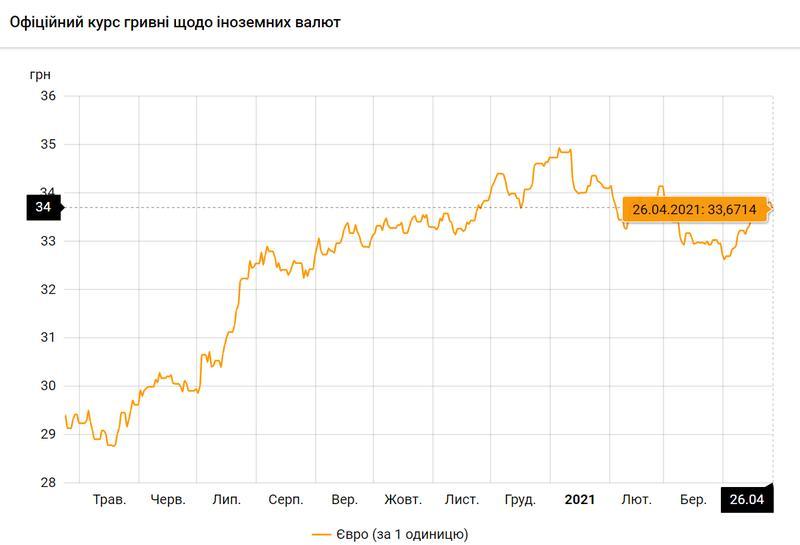 Евро по состоянию на 26.04.2021 / bank.gov.ua