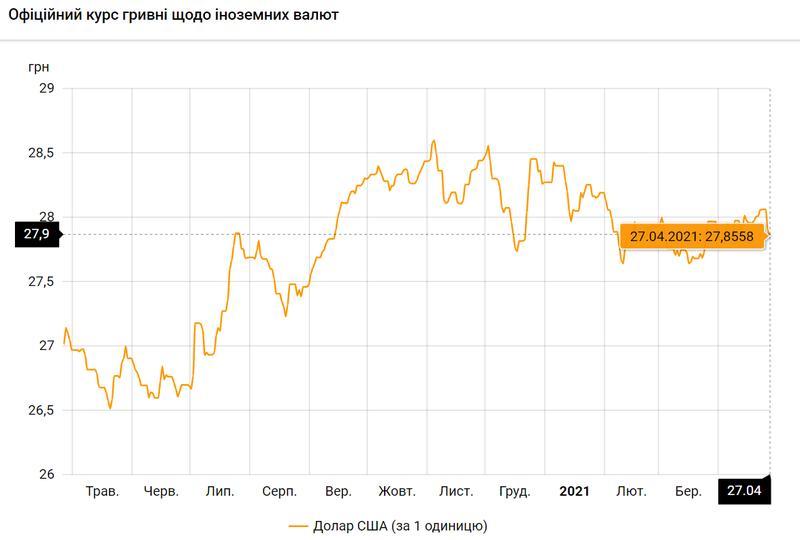 Доллар США по состоянию на 27.04.2021 / bank.gov.ua