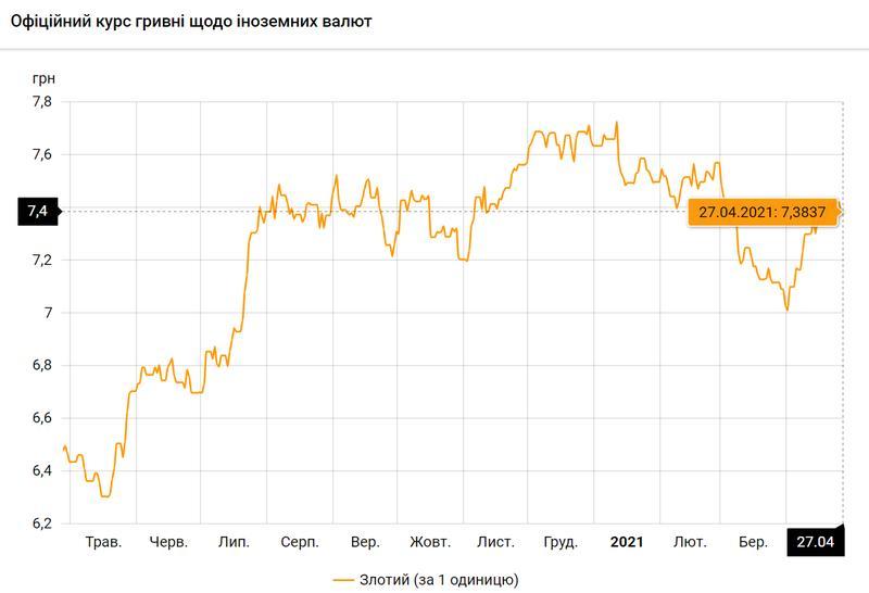 Польский злотый по состоянию на 27.04.2021 / bank.gov.ua