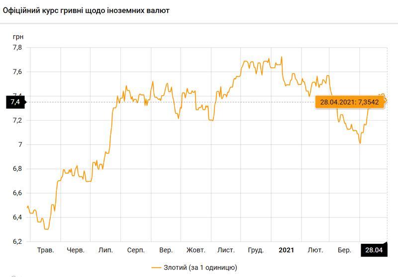 Польский злотый по состоянию на 28.04.2021 / bank.gov.ua