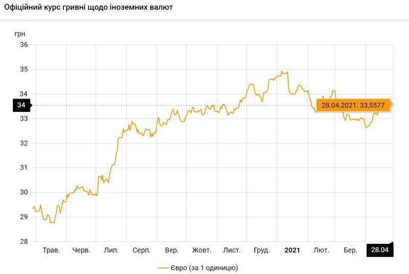 Евро по состоянию на 28.04.2021 / bank.gov.ua