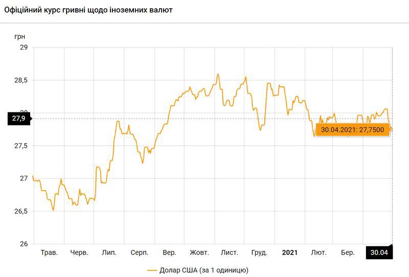 Доллар США по состоянию на 30.04.2021 / bank.gov.ua