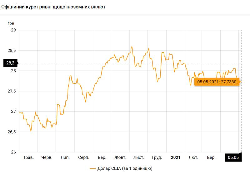 Доллар США по состоянию на 05.05.2021 / bank.gov.ua