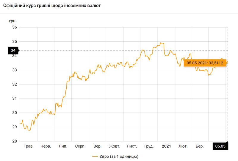 Евро по состоянию на 05.05.2021 / bank.gov.ua