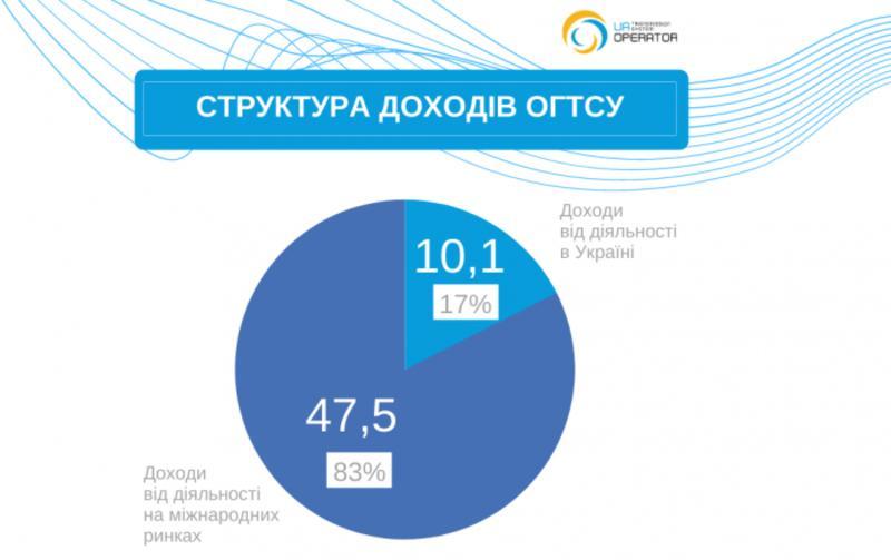 Структура доходов / tsoua.com