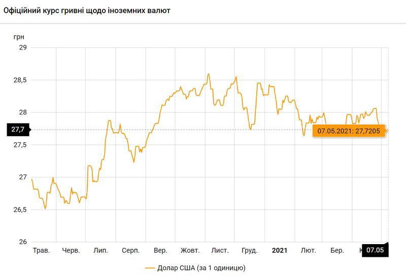 Доллар США по состоянию на 07.05.2021 / bank.gov.ua