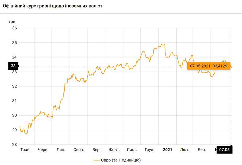 Евро по состоянию на 07.05.2021 / bank.gov.ua