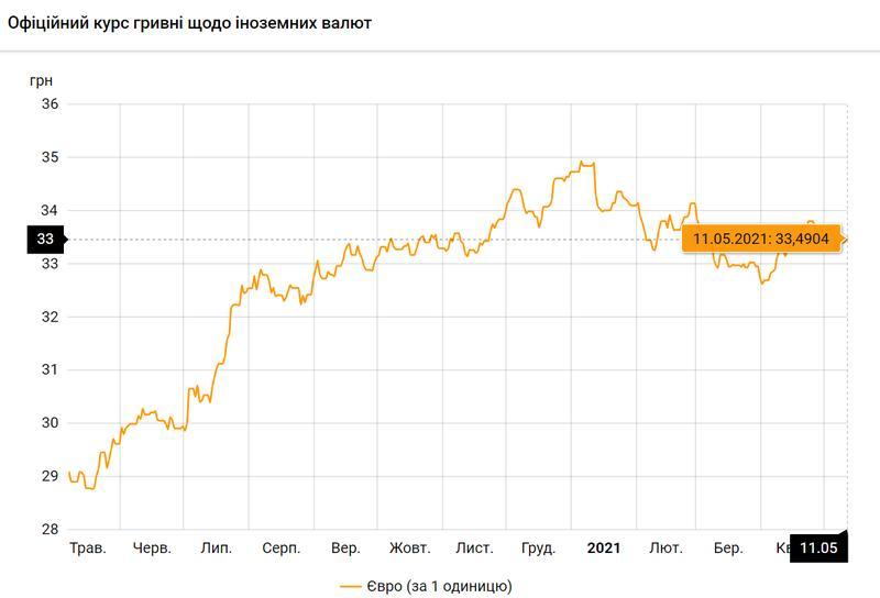 Евро по состоянию на 11.05.2021 / bank.gov.ua