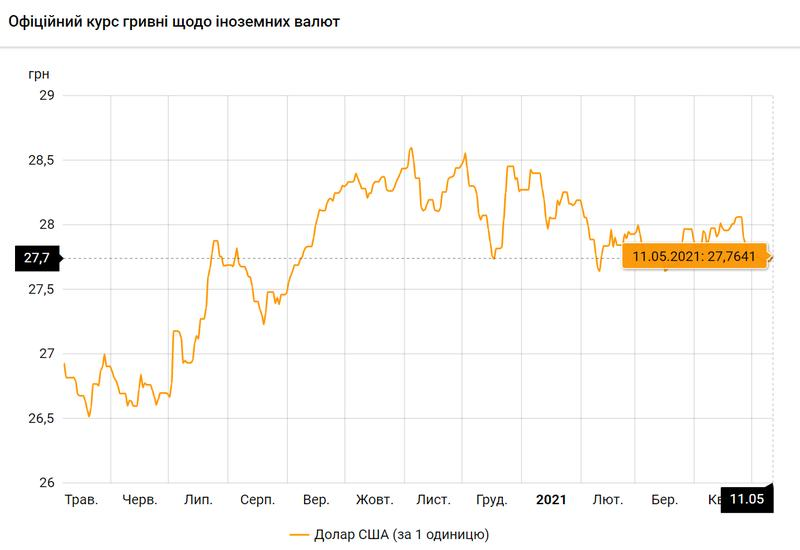 Доллар США по состоянию на 11.05.2021 / bank.gov.ua
